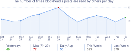 How many times blockhead's posts are read daily