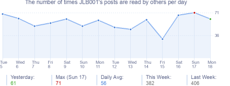 How many times JLB001's posts are read daily