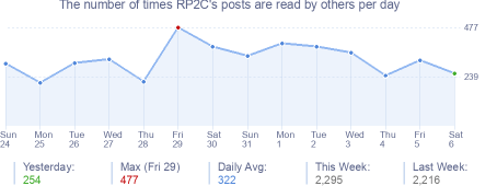 How many times RP2C's posts are read daily