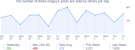 How many times nmguy's posts are read daily