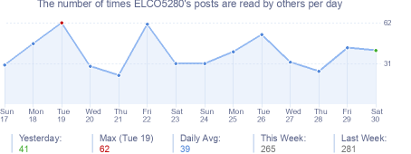How many times ELCO5280's posts are read daily
