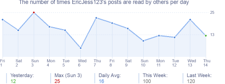 How many times EricJess123's posts are read daily