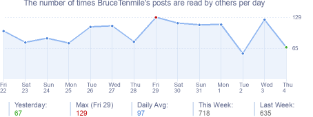 How many times BruceTenmile's posts are read daily