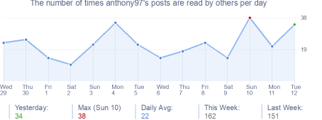 How many times anthony97's posts are read daily