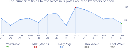 How many times fairmarketvalue's posts are read daily