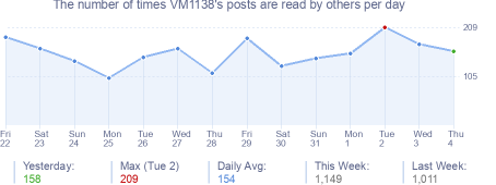 How many times VM1138's posts are read daily