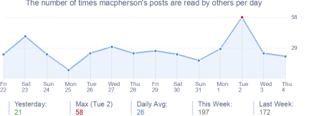 How many times macpherson's posts are read daily