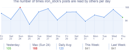 How many times iron_stick's posts are read daily