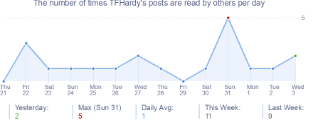 How many times TFHardy's posts are read daily