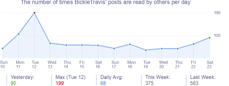 How many times BickleTravis's posts are read daily