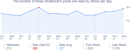 How many times Straitlover's posts are read daily