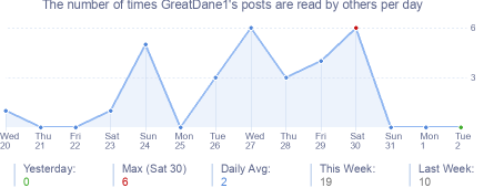 How many times GreatDane1's posts are read daily