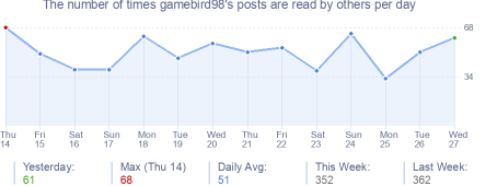 How many times gamebird98's posts are read daily