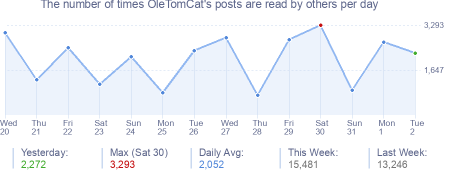 How many times OleTomCat's posts are read daily