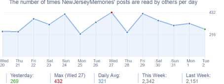 How many times NewJerseyMemories's posts are read daily