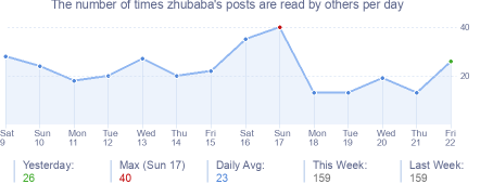How many times zhubaba's posts are read daily