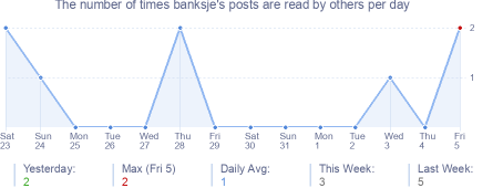 How many times banksje's posts are read daily