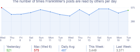How many times FrankMiller's posts are read daily
