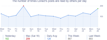 How many times Loriact's posts are read daily