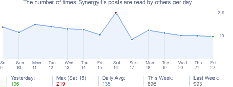 How many times Synergy1's posts are read daily