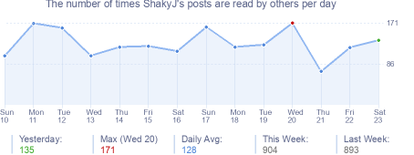 How many times ShakyJ's posts are read daily