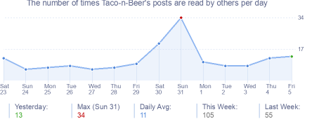 How many times Taco-n-Beer's posts are read daily