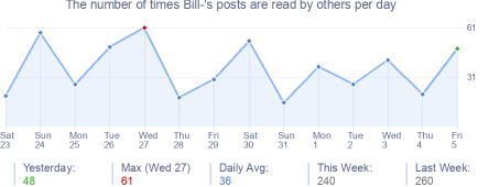 How many times Bill-'s posts are read daily