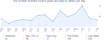 How many times d-iron's posts are read daily