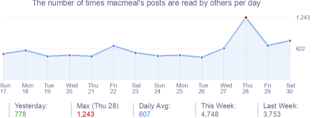 How many times macmeal's posts are read daily