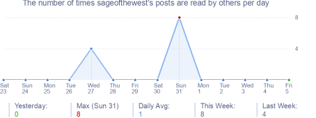 How many times sageofthewest's posts are read daily