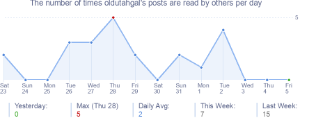 How many times oldutahgal's posts are read daily