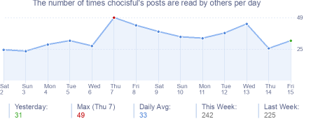 How many times chocisful's posts are read daily