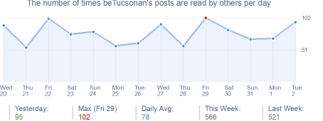 How many times beTucsonan's posts are read daily