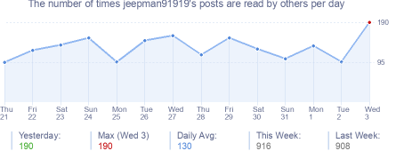 How many times jeepman91919's posts are read daily