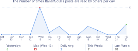How many times ItalianSoull's posts are read daily