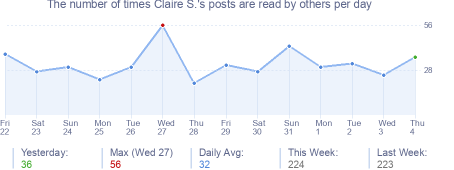 How many times Claire S.'s posts are read daily
