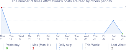 How many times affirmationz's posts are read daily