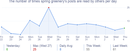 How many times spring greenery's posts are read daily