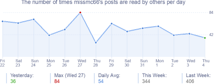 How many times missmc66's posts are read daily
