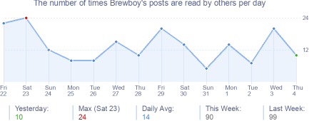 How many times Brewboy's posts are read daily