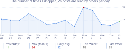 How many times Hilltopper_2's posts are read daily