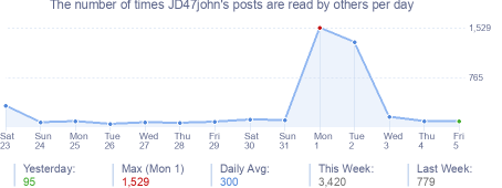 How many times JD47john's posts are read daily