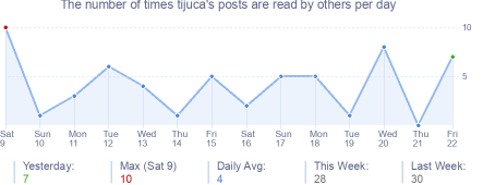 How many times tijuca's posts are read daily