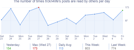 How many times trckn4life's posts are read daily