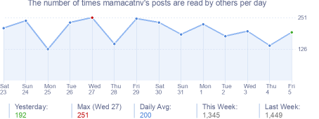 How many times mamacatnv's posts are read daily