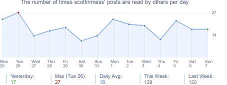 How many times scottinmass's posts are read daily