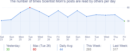 How many times Scientist Mom's posts are read daily
