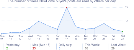 How many times NewHome buyer's posts are read daily