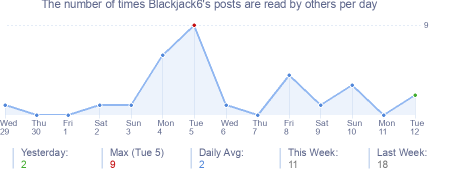 How many times Blackjack6's posts are read daily