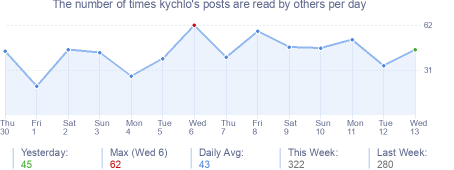 How many times kychlo's posts are read daily